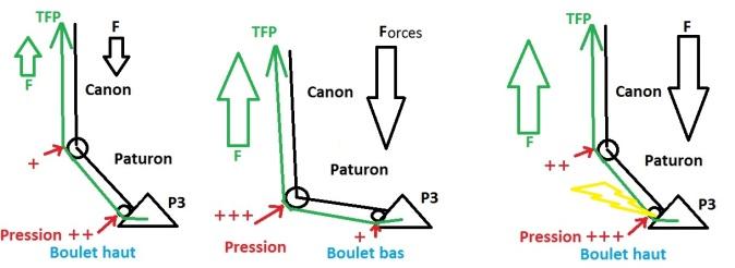 Pression navicu